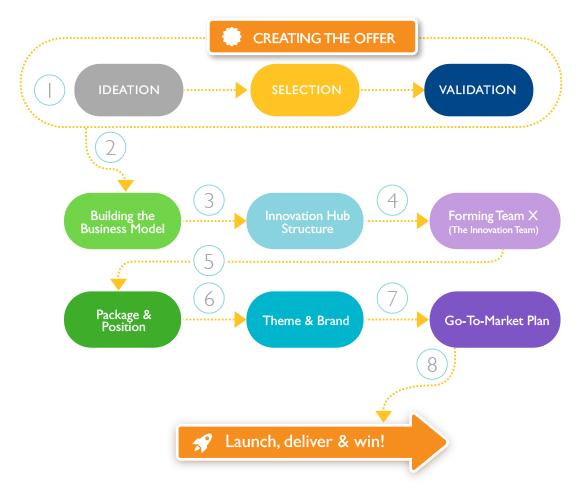 hub business plan